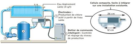 filtre piscine eau salee