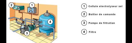 piscine au sel tous les produits pour la piscine au sel. Black Bedroom Furniture Sets. Home Design Ideas