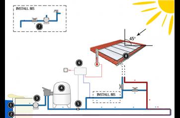 chauffage solaire piscine toute l offre de chauffage. Black Bedroom Furniture Sets. Home Design Ideas