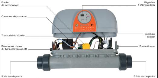 Chauffage rechauffeur red line de zodiac avec thermostat for Chauffage piscine red line