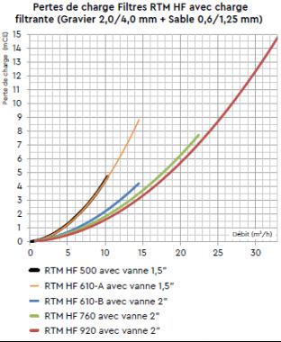 Rtm gamme de filtre rtm pour une filtration de piscine - Calcul filtration piscine ...